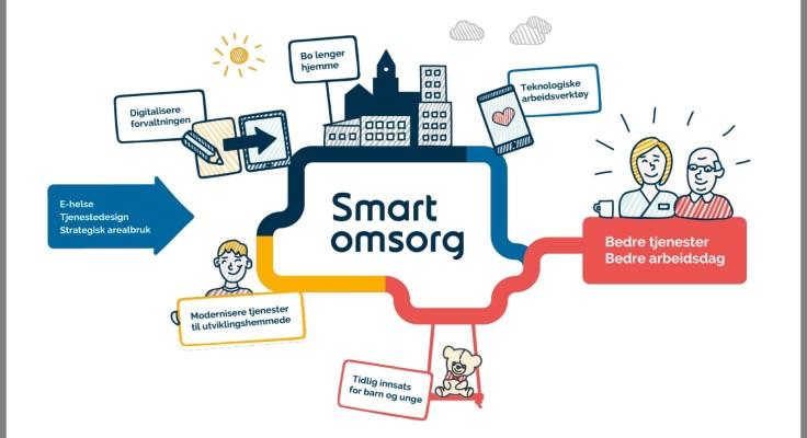 Bilde av modell for Smart omsorg