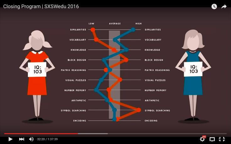 Bilde fra forelesning på SXSWedu 2016 om IQ. Trykk på lbildet for å se hele hans svært interessante forelesning.